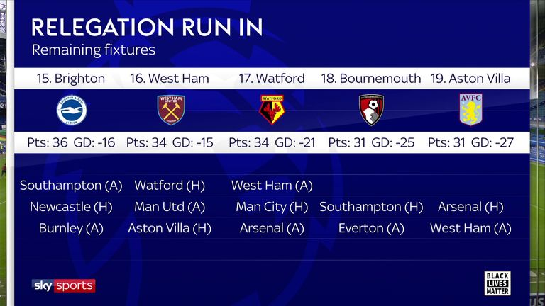 Aston Villa remain in a precarious position after their point at Everton