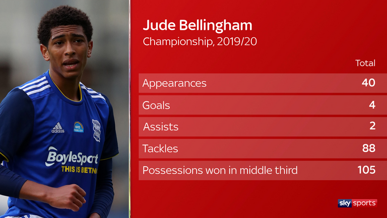 Jude Bellingham has racked up 40 appearances with Birmingham in the Championship this season