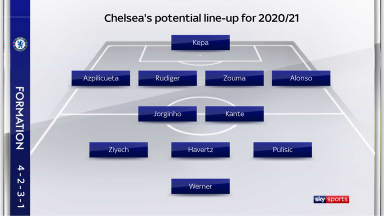 Chelsea's potential frontline next season would be a match for any side