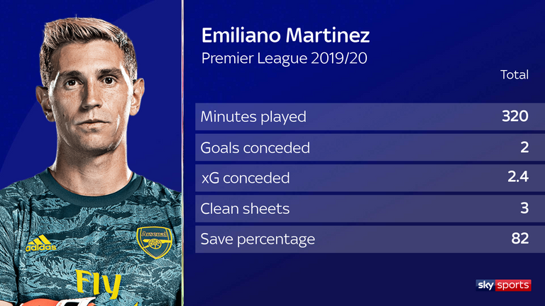 Martinez has kept three clean sheets in four Premier League appearances so far