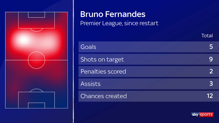 Bruno Fernandes has been in brilliant form for Mannchester United