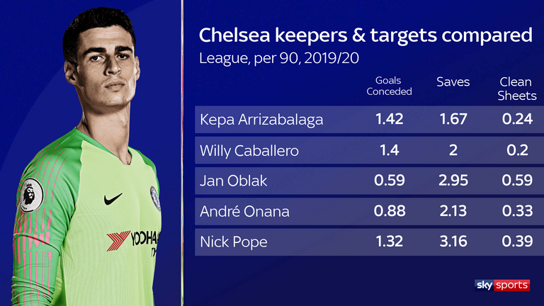 It is hard to make a case for Kepa Arrizabalaga retaining the No  1 jersey