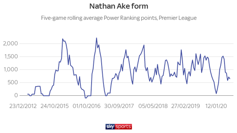 Bournemouth's dip in form is reflected in Nathan Ake's numbers. He is currently producing below-average performances after a consistent run at Bournemouth