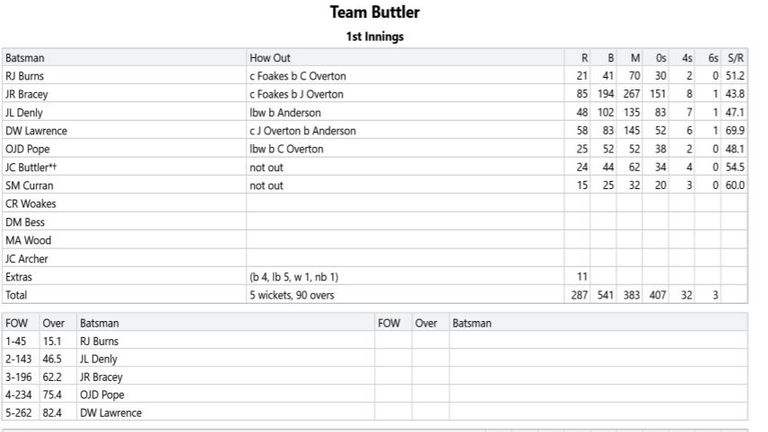 How Team Buttler's scorecard stands at the end of day one