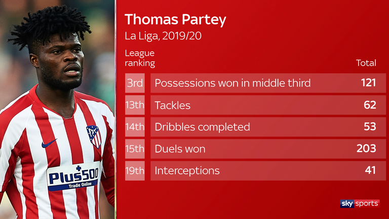 Partey ranks third in La Liga for possessions won in the middle third