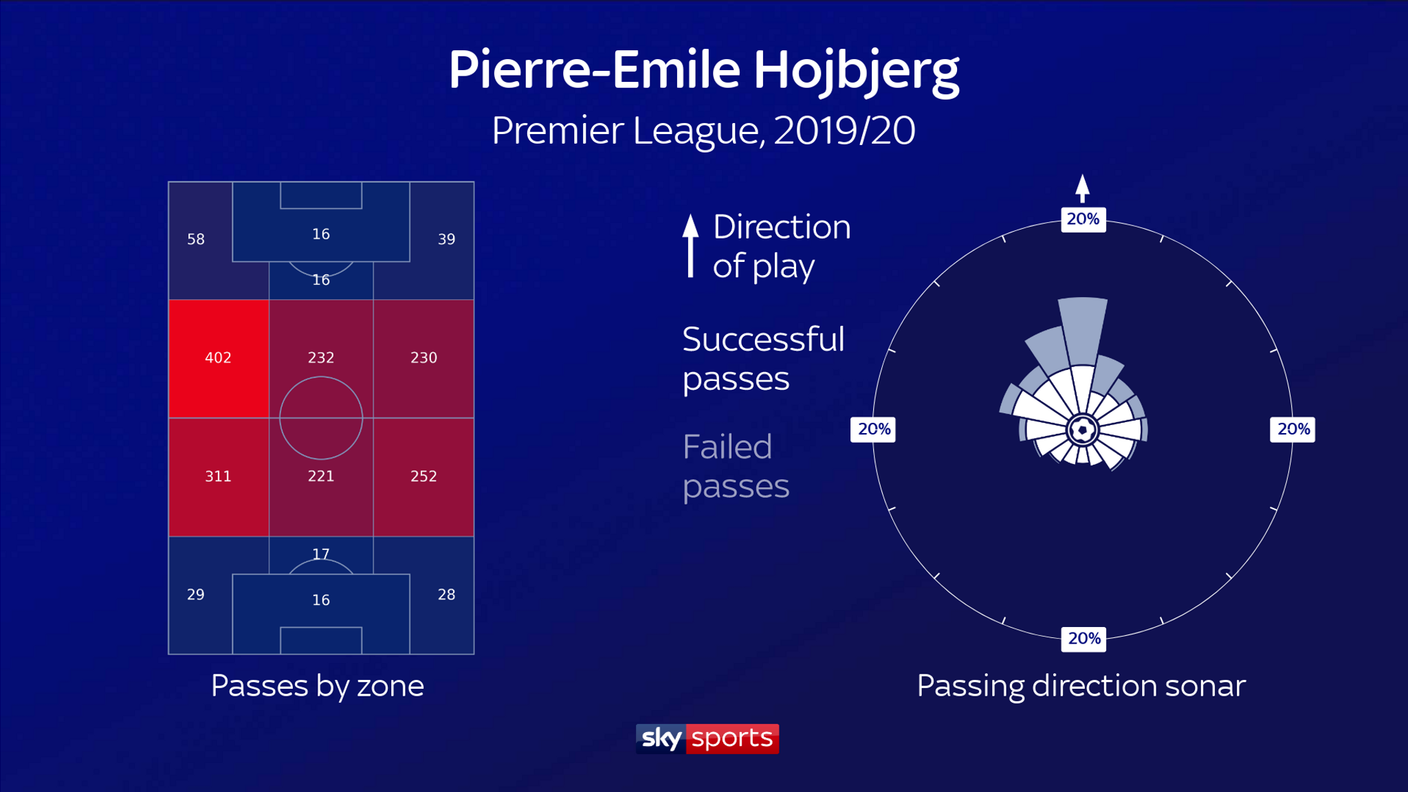 hojbjerg passing direction sky sports