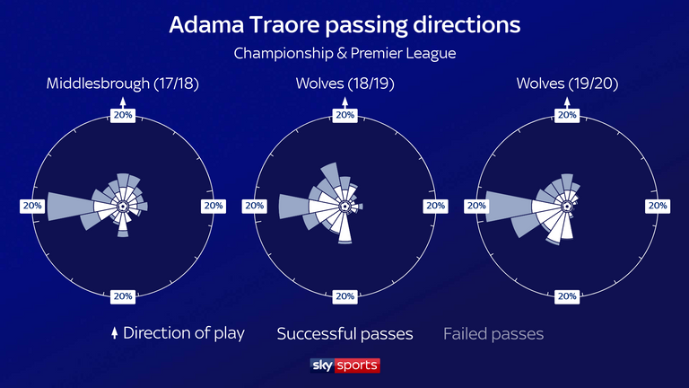 Traore is all about getting to the byline down his right channel and firing crosses into the box, or passing infield for a give-and-go to break behind opposition lines