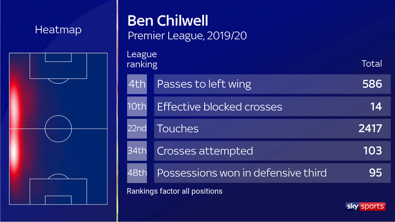 Chilwell also scored three goals and notched three assists during the campaign