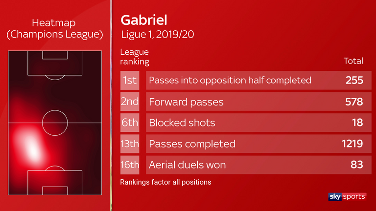 Gabriel completed the most passes into the opposition half in Ligue 1 last season - ranking second for forward passes and 16th for winning aerial duels