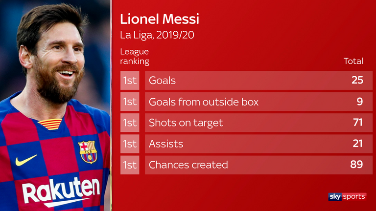 Messi has continued to be Barcelona's star man in La Liga