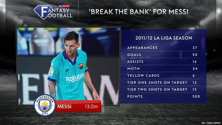 Here is how Lionel Messi would have performed in Sky Sports Fantasy Football during his 'greatest ever season'