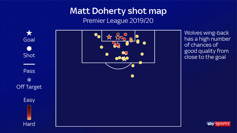 Doherty's shot map for Wolves for the 2019/20 Premier League season