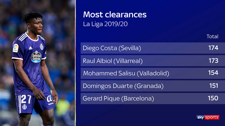 Salisu was among the top defenders in La Liga for clearances last season
