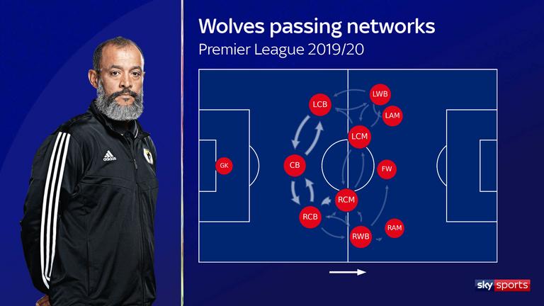 Wolves' passing networks under Nuno Espirito Santo in the 2019/20 season