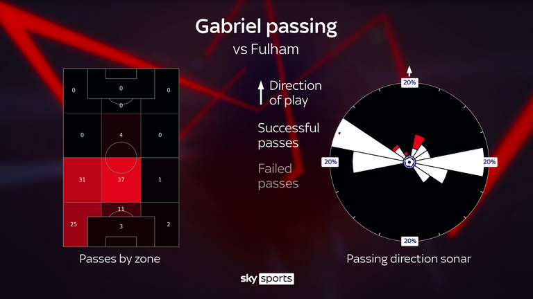 Gabriel attempted a match-topping 114 passes during the 3-0 win over Fulham