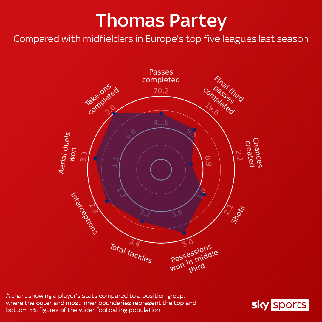 skysports-thomas-partey-arsenal_5119971.