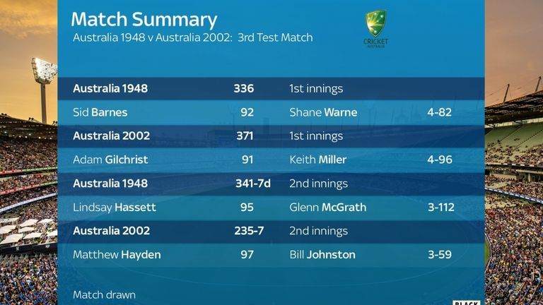 The Greatest Test Team Final remains locked at 1-1 after three of the five matches