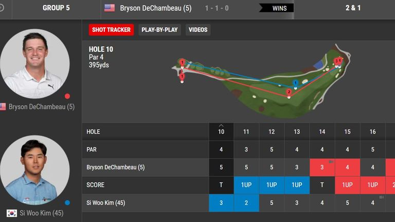 DeChambeau's ball travelled only 46 yards