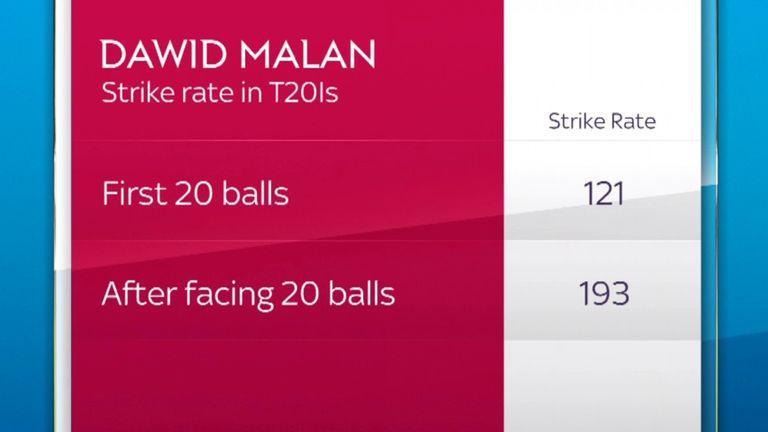 Dawid Malan's strike rate in international T20 cricket