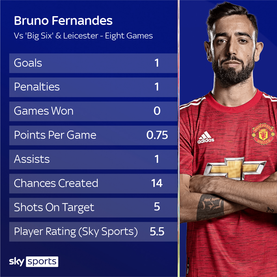 Bruno Fernandes: I'm used to dealing with high-pressure situations.