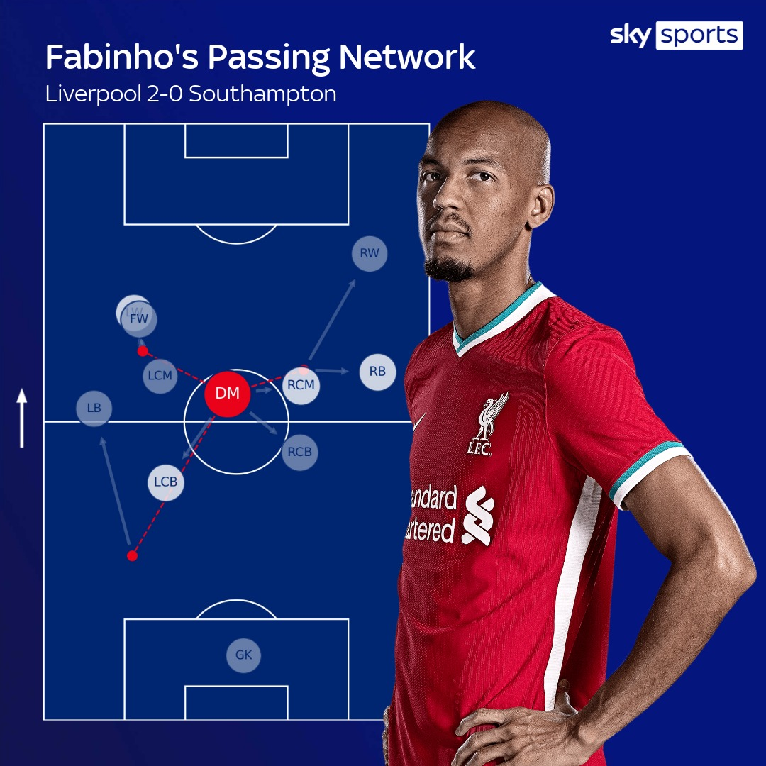 Fabinho's role in Liverpool's midfield and why his absence affects others,