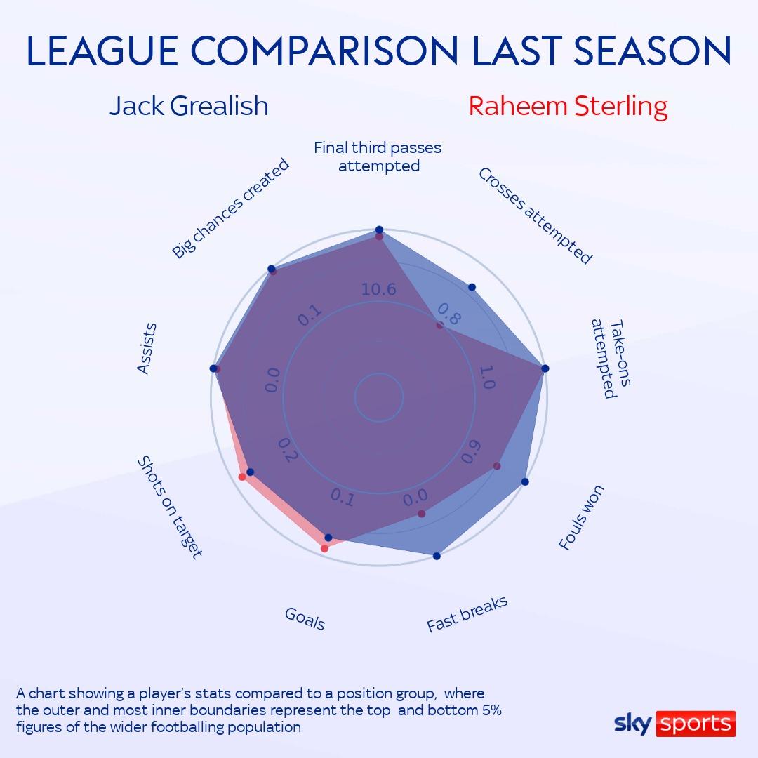 Porovnání Jack Grealishe a Raheema Sterlinga (zdroj: skysports.com)