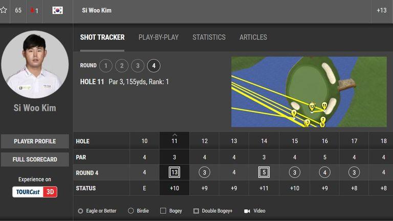 Kim's shot-tracker, according to the PGA Tour
