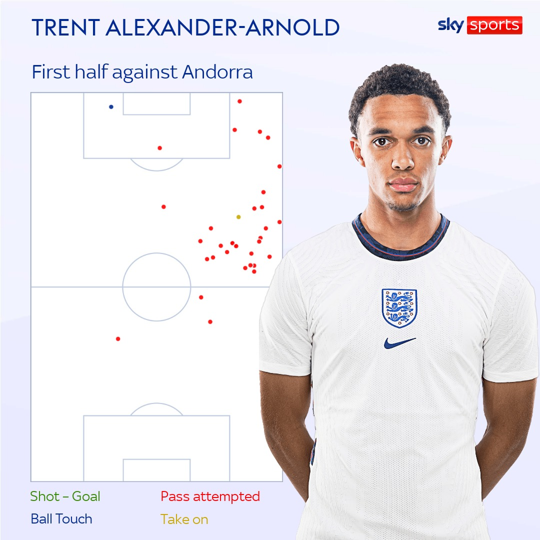 Trent Alexander-Arnold in midfield? Experiment with Liverpool player did not work for England against Andorra Trent Alexander-Arnold in midfield? Experiment with Liverpool player did not work for England against Andorra skysports trent alexander arnold 5502208